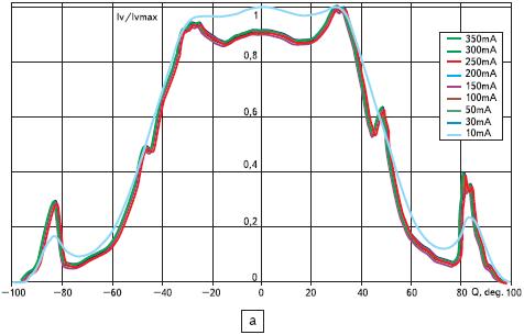 Относительные характеристики углового распределения силы света светодиодов XL 7090ROY L100