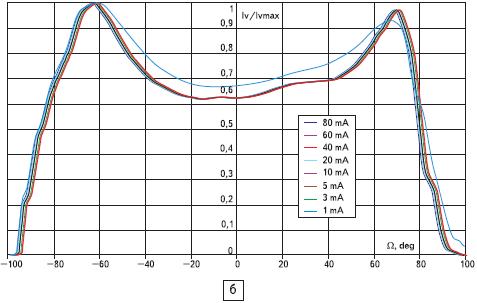 Относительные характеристики углового распределения силы света светодиодов С460МВ290