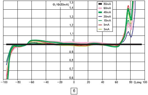 Светодиоды кристаллы MBright С460МВ290