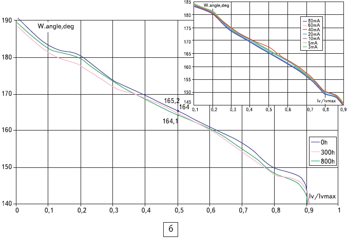 Светодиоды распределение силы света кристалл С460МВ290