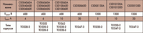 Таблица 2. Высоковольтные диоды Шоттки производства Cree Inc.