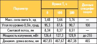 Некоторые параметры светодиодов XL 7090ROY L100