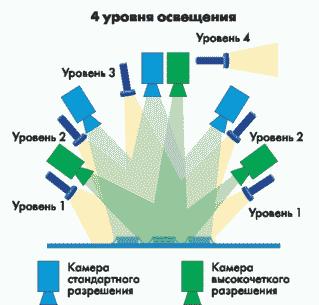 Рис. 4. Схема расположения камер в системе автоматической оптической инспекции VT9300C
