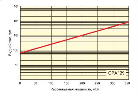 Зависимость входного тока OPA129 от рассеиваемой мощности
