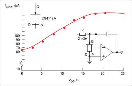 Зависимость тока утечки диодного включения JFET 2N4117A от обратного напряжения