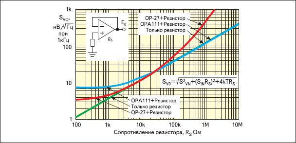 Зависимость спектральной плотности напряжения на выходе не инвертирующего повторителя напряжения от сопротивления источника входного сигнала