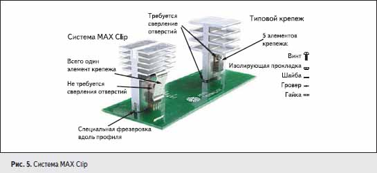 Система MAX Clip