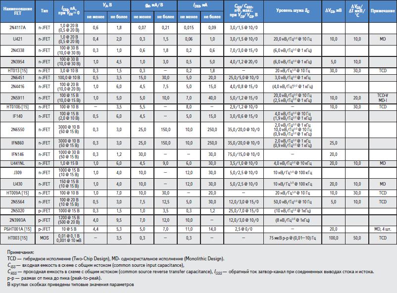 Основные гарантируемые параметры наиболее распространенных FET