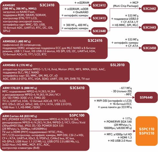 Эволюция характеристик процессоров Samsung для мобильных устройств