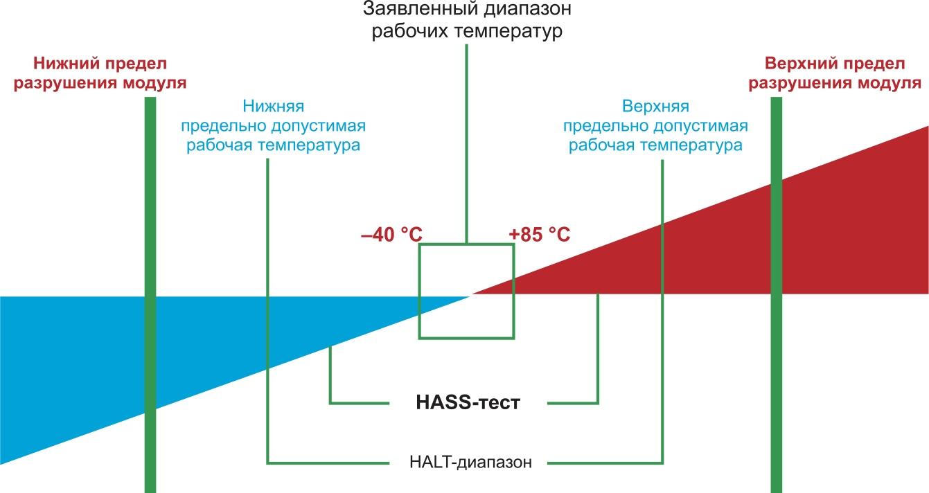 Соотношение границы методов HALT, HASS и рабочего диапазона температур