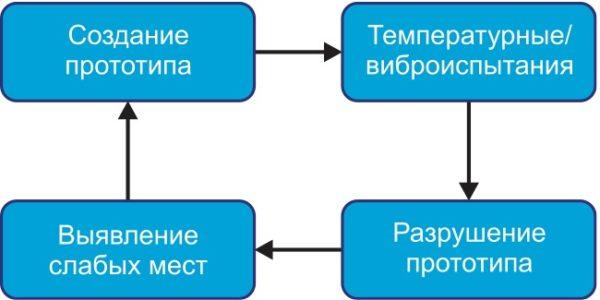 Методика проектирования систем HALT