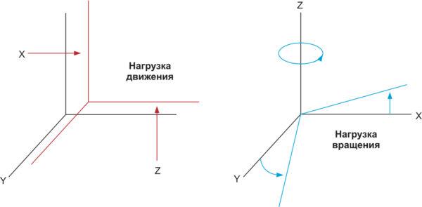 Тестирование по вибрации при использовании метода HALT