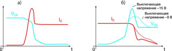 Характеристики переключения транзистора типа IGBT