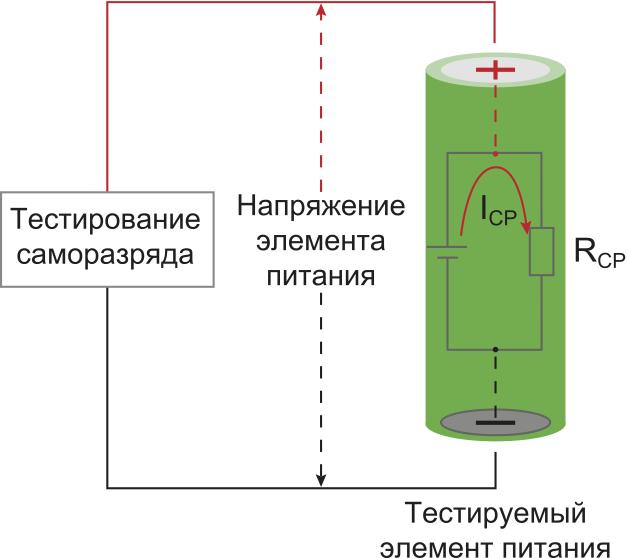Модель саморазряда элемента питания: RСР (сопротивление саморазряда); IСР (ток саморазряда)