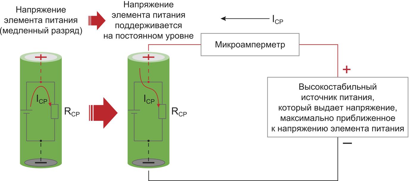 Метод постоянного потенциала позволяет оценить скорость саморазряда элемента питания путем прямого измерения IСР: RСР (сопротивление саморазряда); IСР (ток саморазряда)