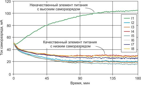 Кривые тока саморазряда элементов питания, измеренные в ходе отбраковки с помощью BT2152A