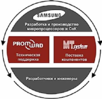 Поставка и техническая поддержка электронных компонентов Samsung на российском рынке