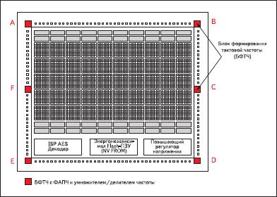 БФТЧ в ПЛИС ProASIC3E за исключением ПЛИС в корпусе PQ208