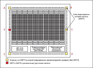 БФТЧ в ПЛИС ProASIC3, за исключением А3Р030