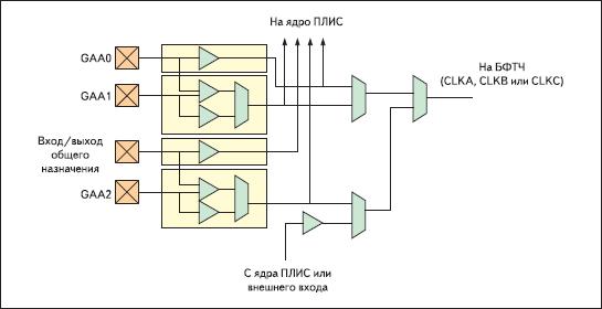 Блок выбора источника сигнала для БФТЧ