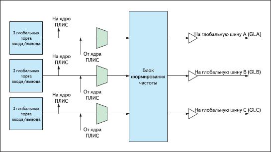 Блок входных мультиплексоров БФТЧ