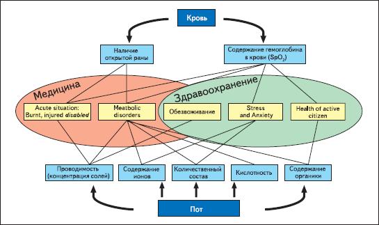 Структура системы мониторинга биологического состояния человека, основанной на анализе двух физиологических жидкостей — крови и пота