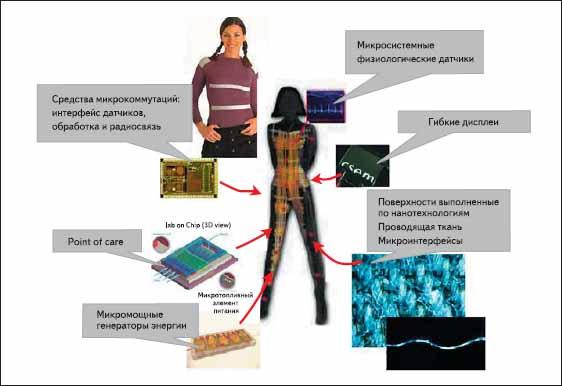 Основные компоненты «умной одежды» второго поколения SFIT