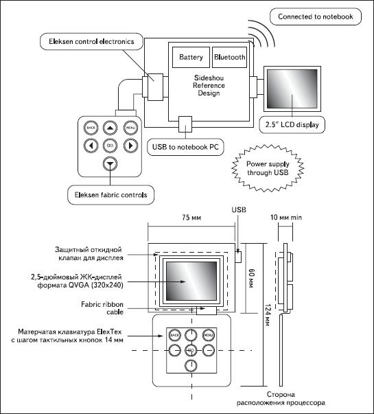 Структура встроенного в «умную» сумку компьютера