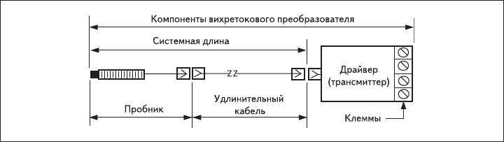 Рис. 1. Вихретоковая датчиковая система