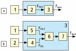 Функциональная схема кварцевого преобразователя температуры: а)ПТК1 с одним резонатором, РКТ206 или РКТВ206; б)ПТК2 с подобранной парой резонаторов: РКТ206 и РК206 или РКТВ206 и РКОВ206