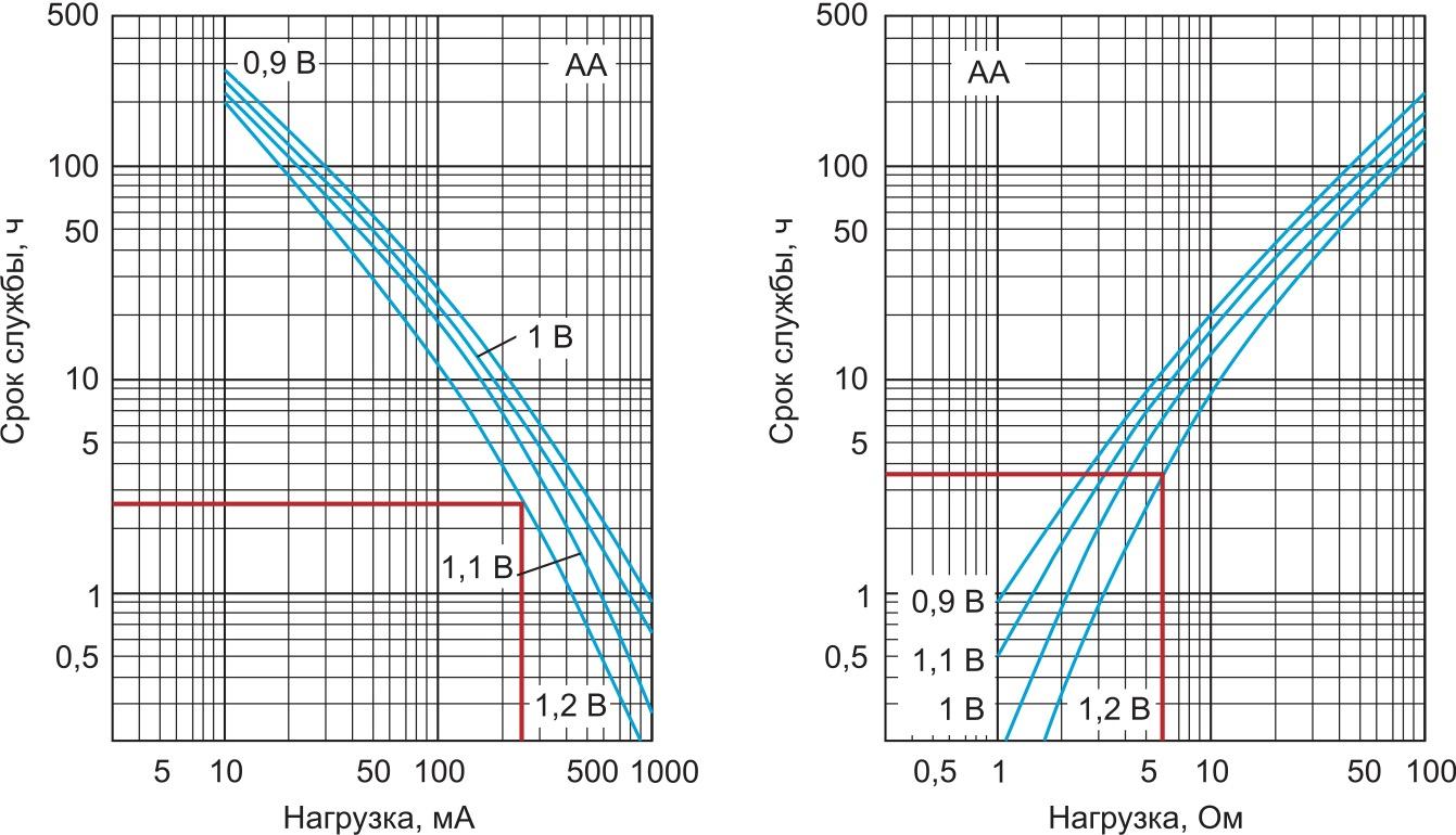 Разрядные кривые батареи LR6XWA (Alkaline-Zinc/ManganeseDioxide): а) типовые разрядные характеристики на постоянном токе; б) типовые разрядные характеристики при разряде на активную нагрузку (резистор) Примечание. Красными линиями отмечены тестовые точки.