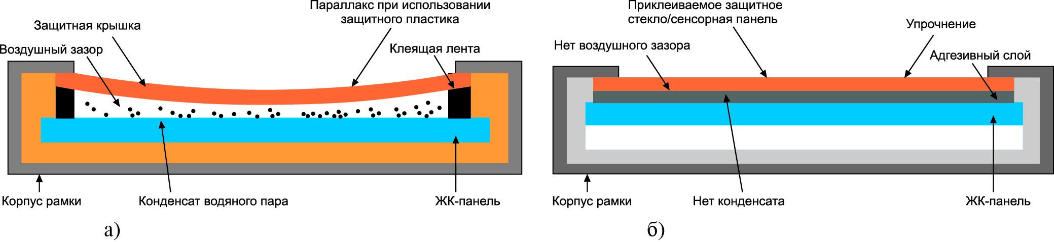Сравнение обычной технологии приклейки защитного стекла итехнологии AOT