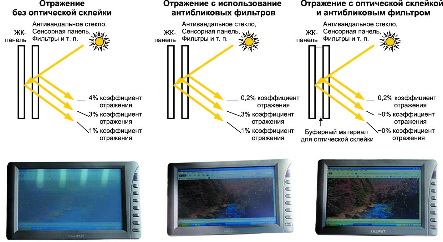 Эффективность применения оптической склейки иантибликовых покрытий