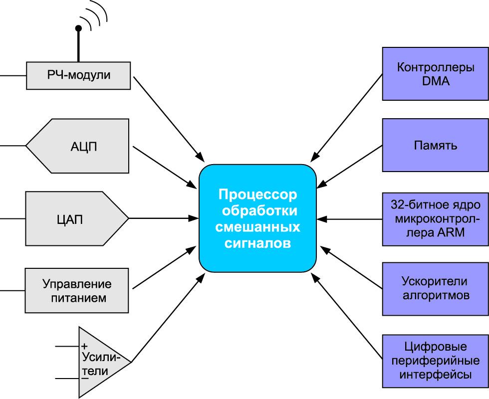 Сочетание аналоговых и цифровых IP-модулей с оптимизацией с учетом требований конечных приложений