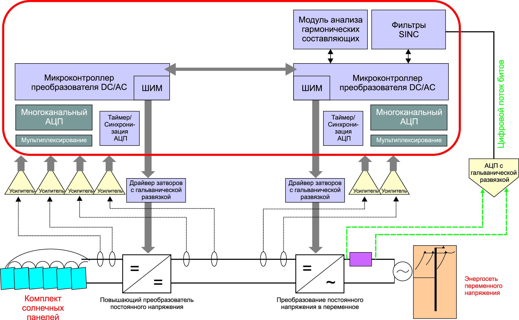 Блок-схема двухкаскадного инвертора фотоэлектрической солнечной панели.(Красным цветом выделены элементы, которые могут быть совмещены путем интеллектуальной интеграции)