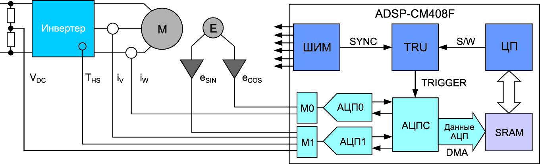 Блок-схема системы управления электрическим двигателем