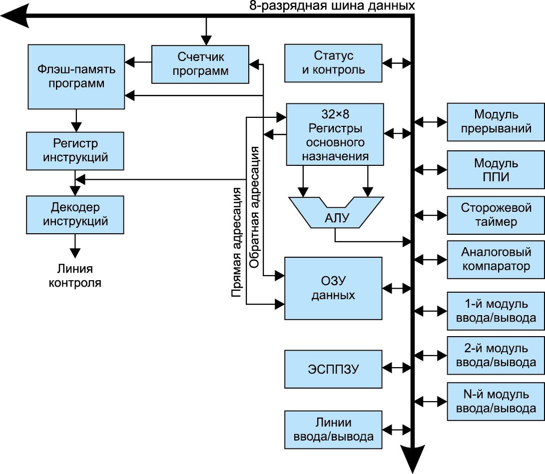 Блок-схема архитектуры ядра микропрограммного управления