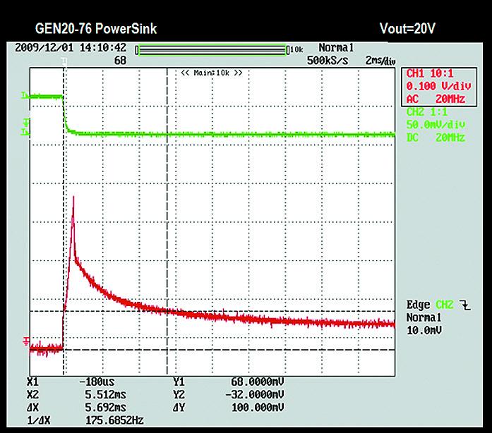 Напряжение при смене направления тока моделей GEN20-76 Psink
