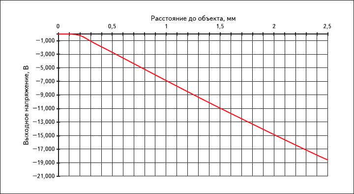 Рис. 2. Типовая передаточная характеристика ВДС