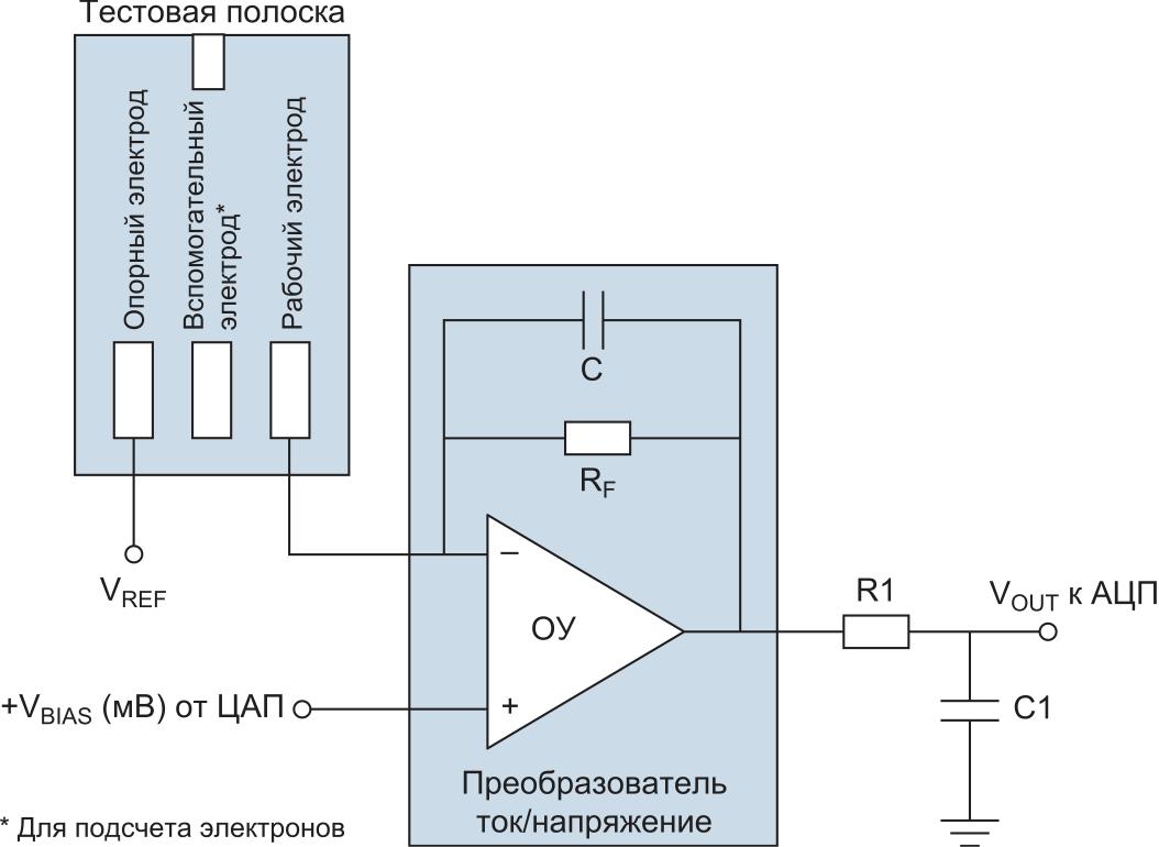 Схема работы тест-полоски глюкометра