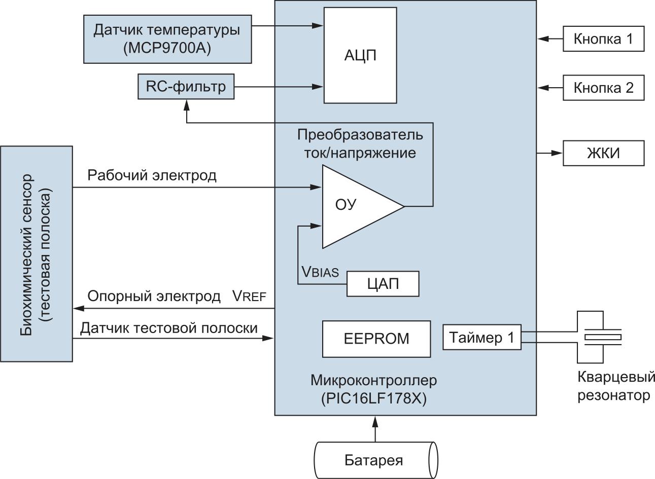 Типовая блок-схема амперометрического глюкометра