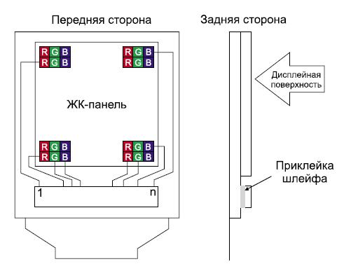 Конструкция TFT ЖК-модуля