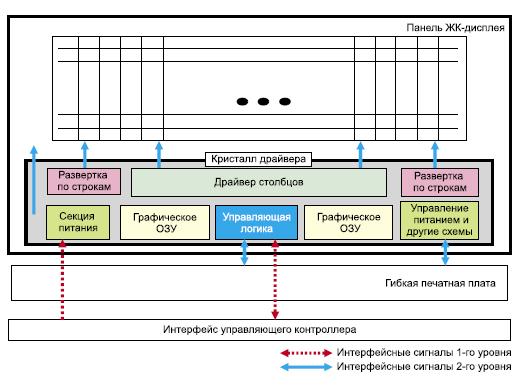 Структура сигналов драйвера-контроллера
