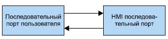 Канал связи хост— HMI-порт