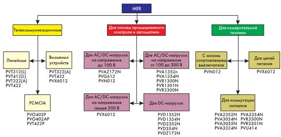 Рис. 1. Классификация оптоэлектронных приборов IR
