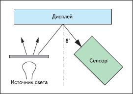 Схема, регламентированная VESA для измерения внешнего контраста дисплеев