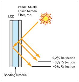 Уровни отражения от экрана внешнего света при наличии антиотражательного фильтра