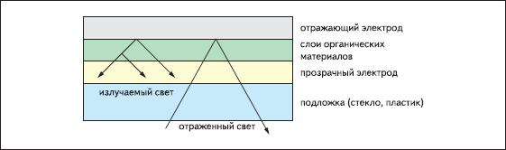 Типовая оптическая структура OLED