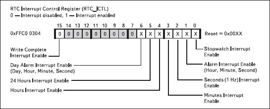 Биты регистра управления RTC прерываниями RTC_ICTL