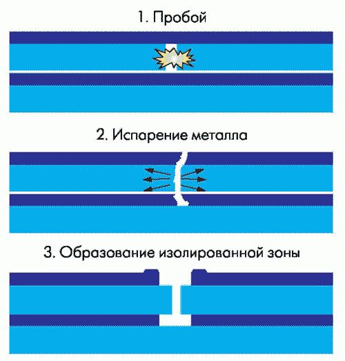 Рис. 3. Механизм самовосстановления конденсаторов МКР